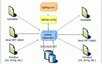 Database definition with Ibatis [LSC]